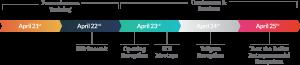 ICBI32 timeline
